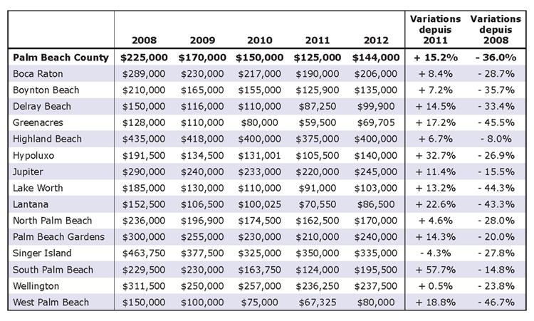 Les tendances du marché immobilier observées en 2012